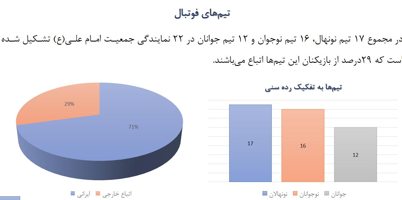 تیمهای فوتبال پسران در لیگ پرشین