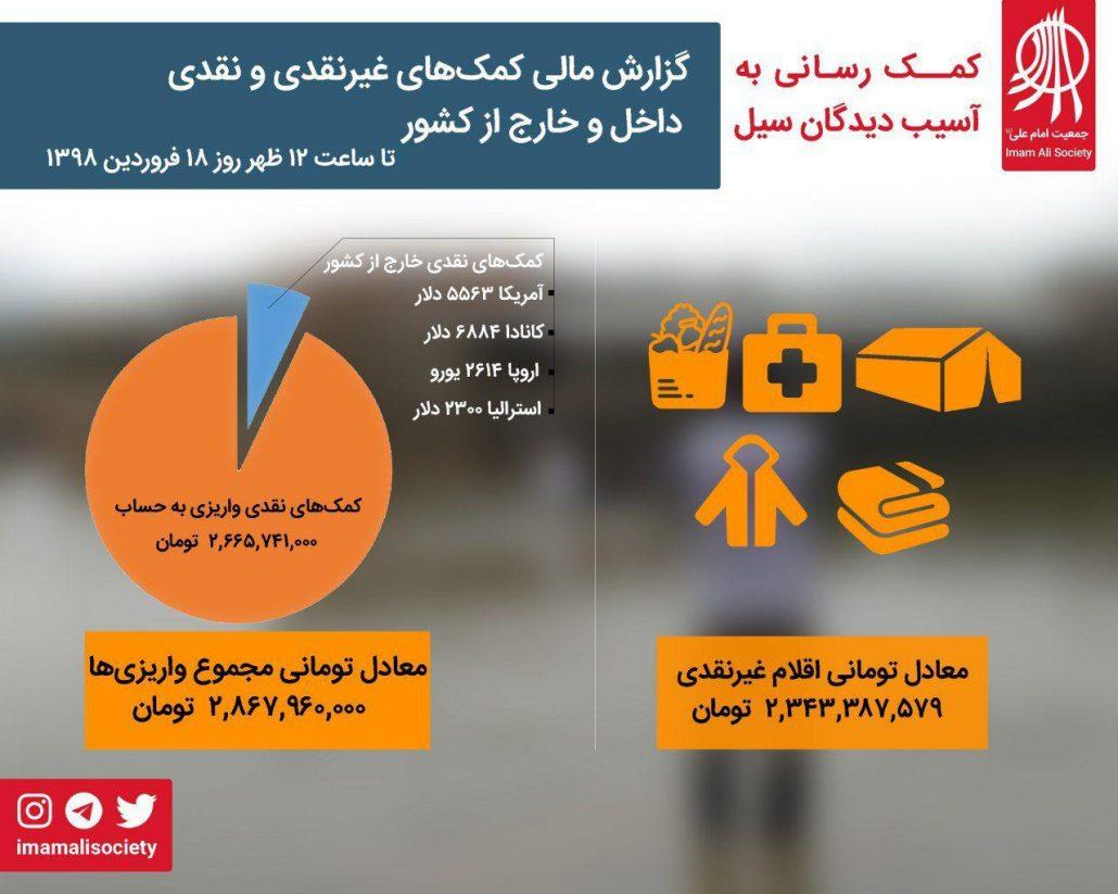 گزارش مالی سیل ایران
