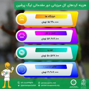 هزینهکردهای دور مقدماتی پنجمین لیگ پرشین