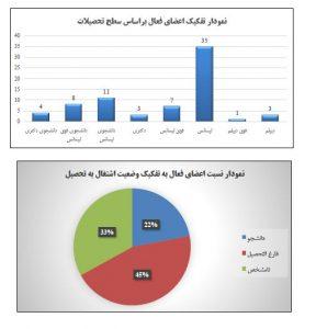 گزارشهای فصلی خانه ایرانی دروازه غار در سال ۱۳۹۸