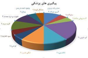 گزارش تیم پزشکی جمعیت امام علی