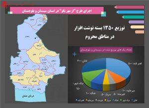 توزیع اقلام در سیستان و بلوچستان