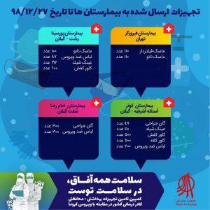 اقلامی که در کمپین سلامت همه آفاق در سلامت توست توسط جمعیت امام علی تا روز سهشنبه (۹۸/۱۲/۲۷) به مراکز درمانی ارسال شده است