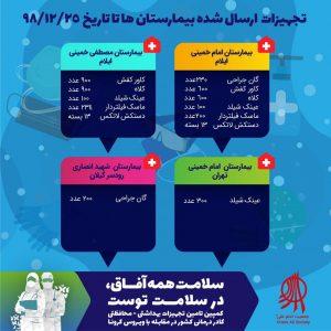 اقلامی که در کمپین سلامت همه آفاق در سلامت توست توسط جمعیت امام علی تا روز یکشنبه (۹۸/۱۲/۲۵) به مراکز درمانی ارسال شده است