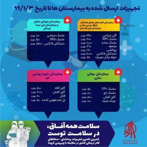 اقلامی که در کمپین سلامت همه آفاق در سلامت توست توسط جمعیت امام علی تا روز سهشنبه (۹۹/۱/۳) به مراکز درمانی ارسال شده است