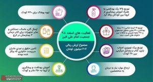 خلاصه اقدامات اعضای جمعیت امام علی در کرج جهت پیشگیری از کرونا
