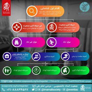 روند کاری جمعیت امام علی(ع) در مرحلهی شناسایی بیست و یکمین کوچهگردان