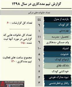گزارش تیم مددکاری خانه ایرانی پاکدشت در سال ۱۳۹۸