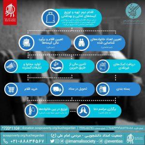 روند کاری جمعیت امام علی(ع) در مرحلهی تهیه و توزیع کیسههای غذایی و بهداشتی چیست؟