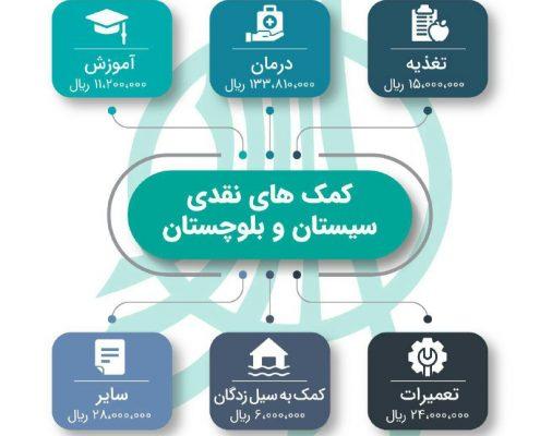 گزارش مالی فعالیتهای جمعیت امام علی(ع) در استان سیستان و بلوچستان بهار ۹۹